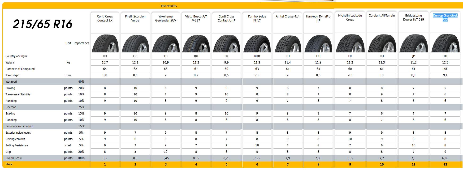 Test anvelope de vara 2013 215/65 R16