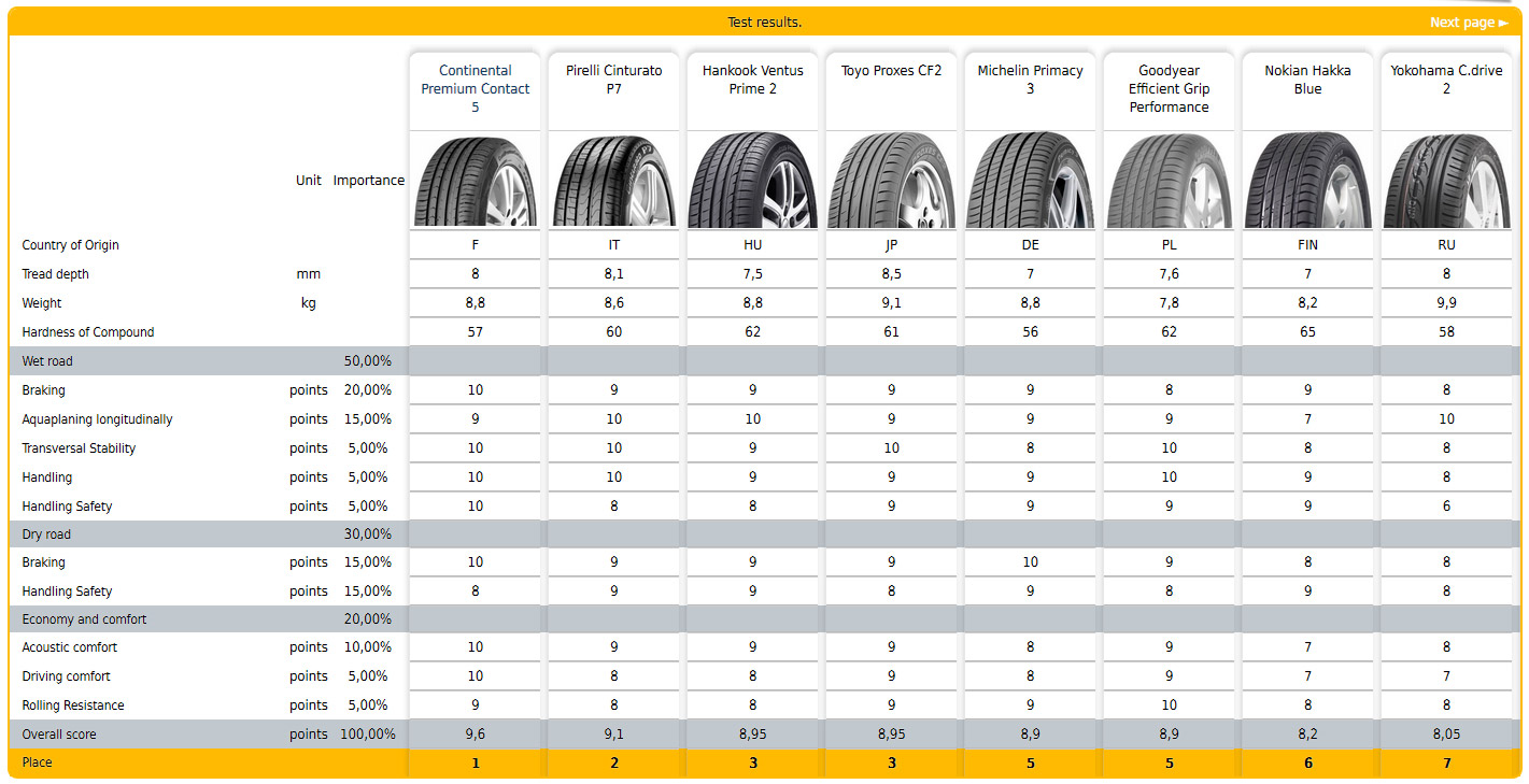 test auto review 2014 anvelope 205/55R16