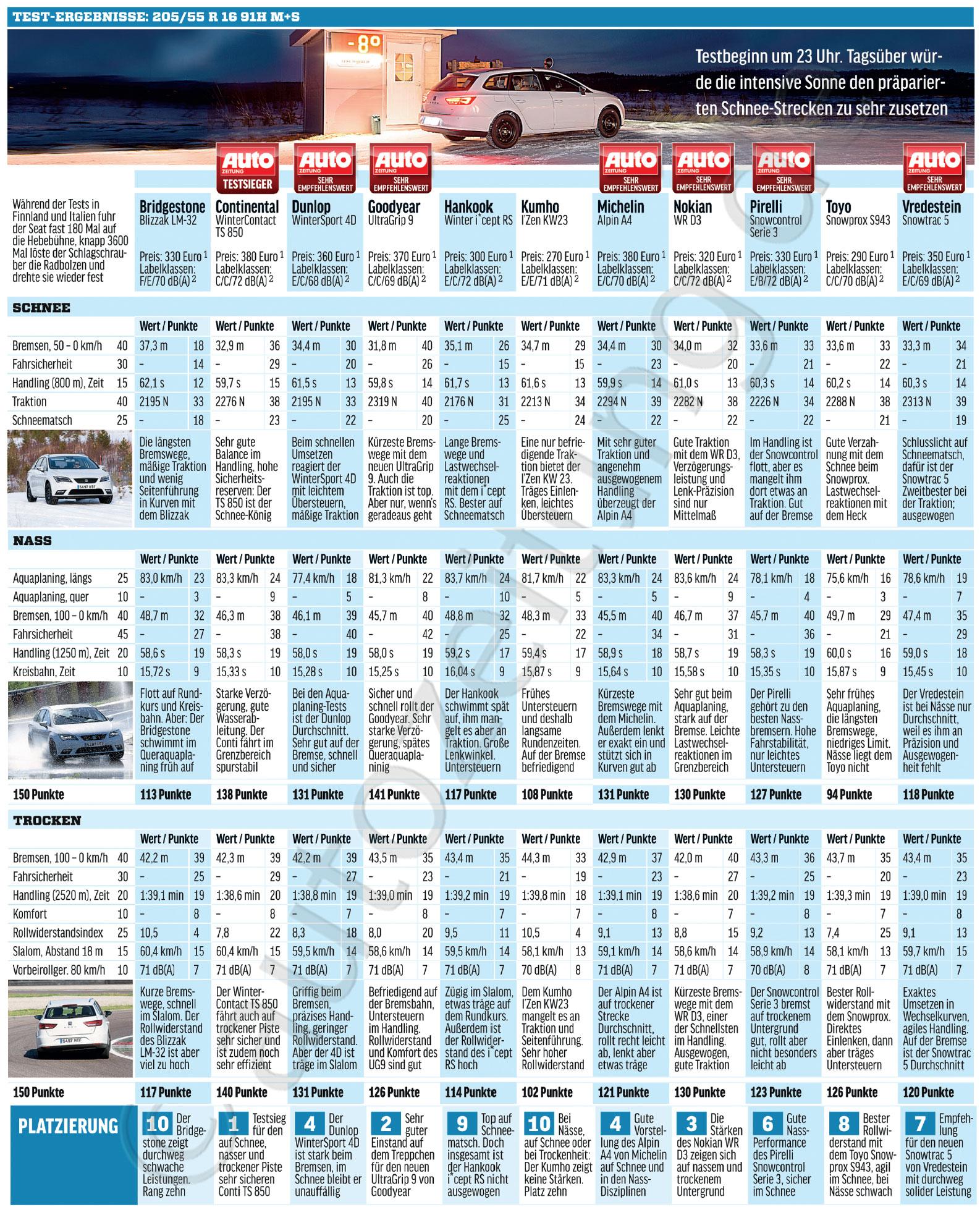 rezultate test anvelope de iarna autozeitung 2014