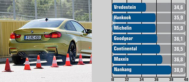 autobild-sportscars-anvelope-vara2015-n4