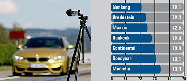 autobild-sportscars-anvelope-vara2015-n6