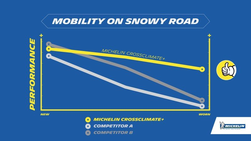 Michelin CrossClimate vs Concurenta
